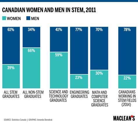 Mba Gender Statistics by Thesis On Gender Inequality In Education Drugerreport732