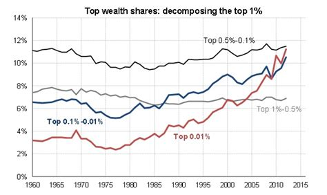 from last to ten changing steps to wealth and success books wealth inequality in america has been getting stronger for