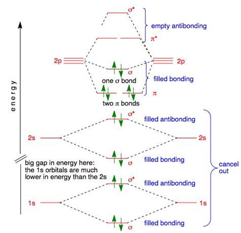 mot diagram of oxygen molecular orbital diagrams diagram site