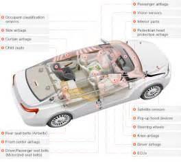 Head Curtain Airbags Where Are The Airbags Located All About Airbags Takata