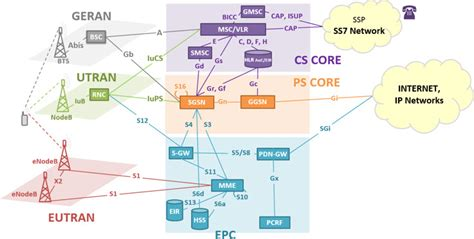 3g interfaces diagram what is csfb and srvcc in lte telecomhall
