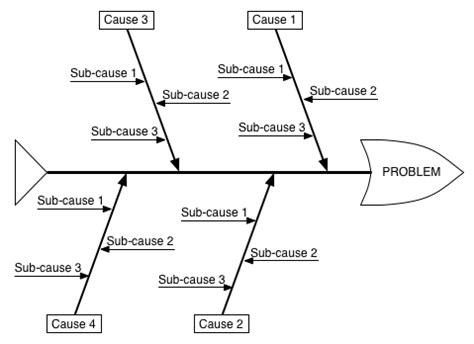 how to use a cause and effect diagram how to use cause and effect diagram to solve business problems