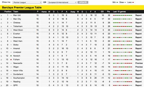 epl table games today kit marsden s blog december 2012