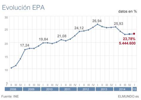 tasa efectiva brasil 2015 epa el paro baja en 13 100 personas hasta marzo pero se