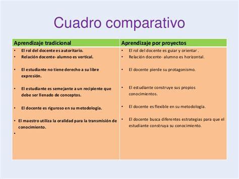 cuadro comparativo de presupuesto y proyecto cuadro comparativo entre aprendizaje tradicional y