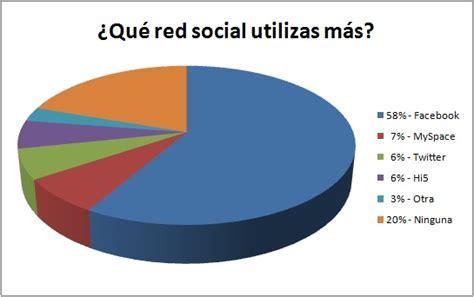 conoce las redes sociales m 225 s utilizadas mombli redes sociales mas utilizadas grcom info