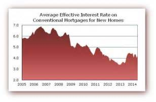 house loan percentage rate housing loan percentage 28 images how to plan to repay a home loan quora annual