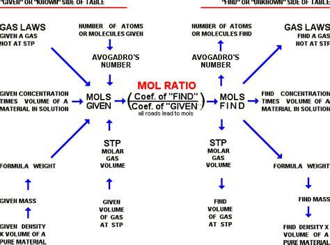 mole map stoichiometry mole map yeah chemistry