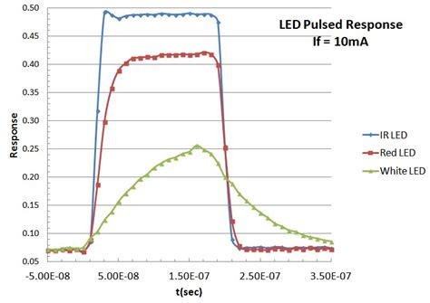 led diode response time why don t android displays get as dim as iphone android