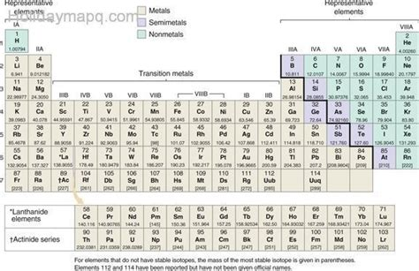 periodic table charges holidaymapq