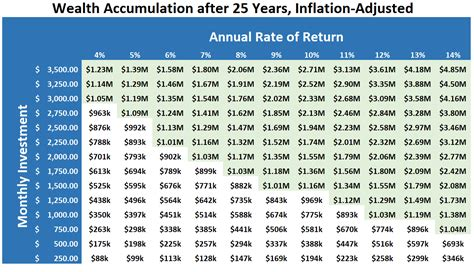 make a table chart how much to save every month to become a millionaire in 25 years business insider