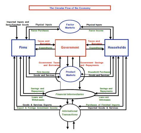 circular economic flow diagram econ101 powers sectione circular flow diagram