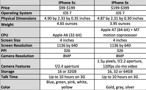 how many megapixels is the iphone 5s gigaom apple iphone 5s vs iphone 5c which phone should