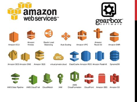 amazon products gaming in the cloud how gearbox software uses amazon web