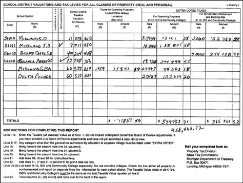 Midland County Property Tax Records Assessment Of Taxable Property Mackinac Center