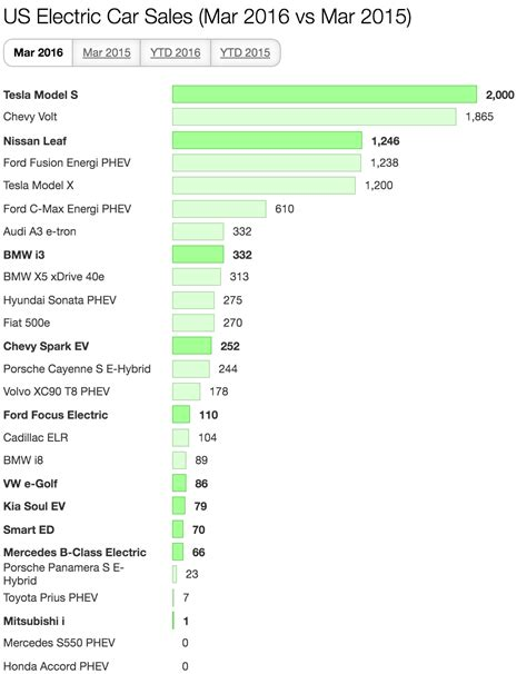 Tesla Sales By State Tesla Takes 30 Of Us Electric Car Market In March Brings