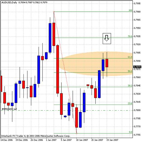 candlestick pattern forex factory candle stick pattern fibonacci retracement forex factory