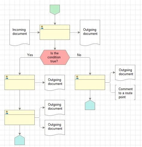 process layout with exles business process route map layout recommendations