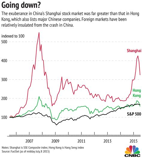 wealth unbroken growing wealth uninterrupted by market crashes taxes and even books three charts explaining china s strange stock market