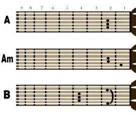 Kunci Gitar Gambar Chord Gitar Kunci Gitar Kunci Chord Gitar Auto