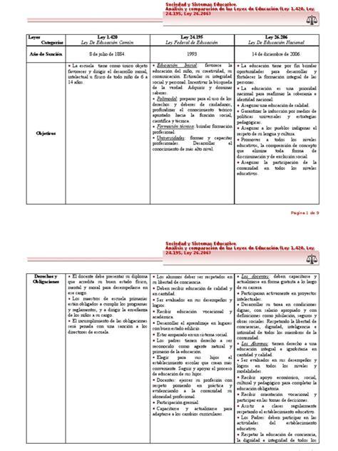 cuadro comparativo leyes de educacion en argentina leyes de educacion argentina