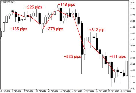 Forex Gap forex gap strategy weekly forex trading strategy