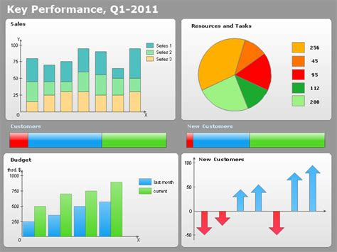 kpi dashboard templates conceptdraw sles dashboards and kpi s