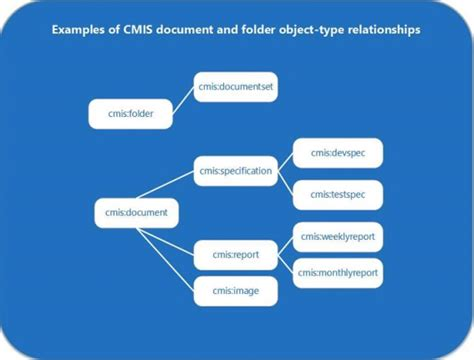 repository pattern query objects content management interoperability services cmis in