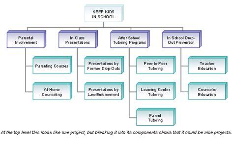 layout verbeterplan tip nonprofits and pm