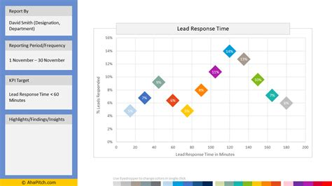Xy Scatter Plot Powerpoint Template With Markers And Data Segments Lead Response Templates