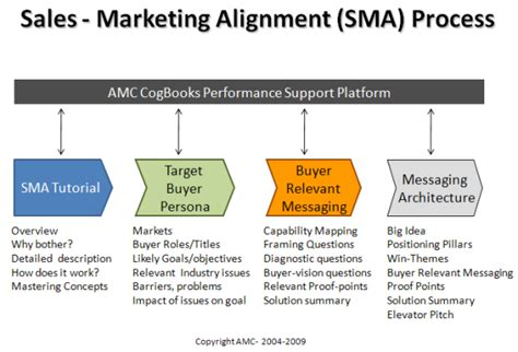 a guide to marketing model alignment design advanced topics in goal alignment model formulation books advanced marketing concepts joins hubspot s partner program
