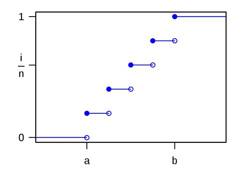 graph searching and probabilistic methods discrete mathematics and its applications books file dis distribution cdf svg wikimedia commons
