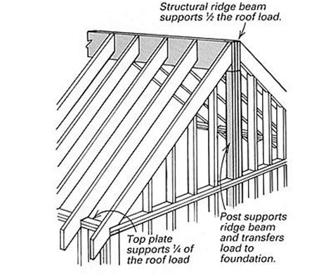 Vaulted Ceiling Construction Details by Ridge Beam Like This W Collar Ties House