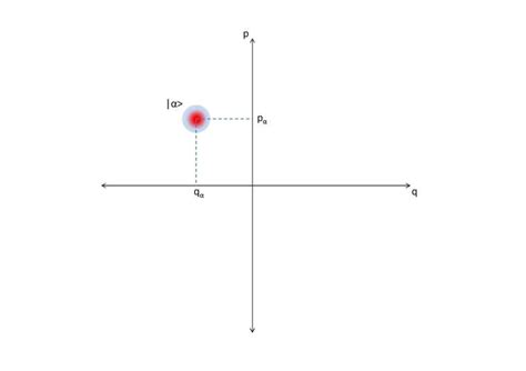 what does a phase diagram represent what does a particular point on a line of a phase diagram