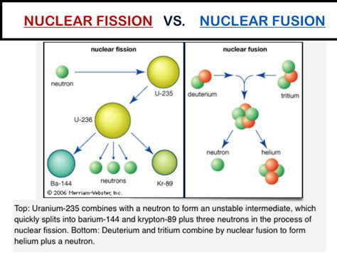 Fission Vs Fusion Most Basic High School Level Nuclear Reactions Graphically