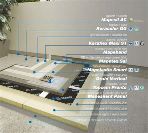 mapei impermeabilizzazione terrazzi casa immobiliare accessori impermeabilizzazione terrazzi