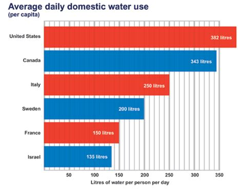 water essays 2 domestic water challenges the mcbride