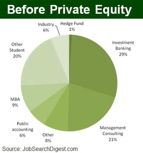 Mba To Get Into Equity by How To Get A Equity Search Digest