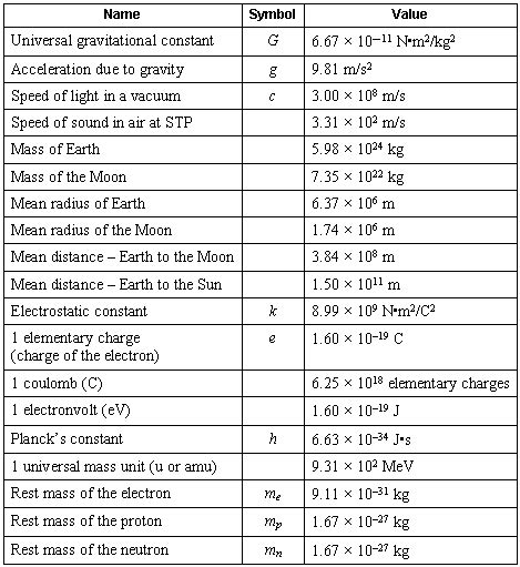Interesting Tables by Physics Constants Not So Constant Harmonia Philosophica