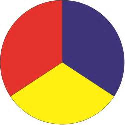 which of these is not a primary color of light these are the 3 primary colors from which all other colors