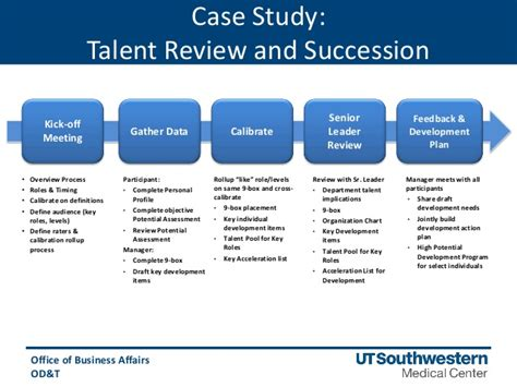 Leveraging Employee Assessments Talent Review Template