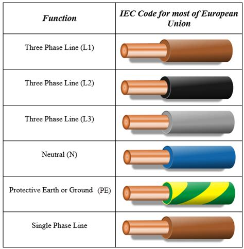 european wire color code electronic machine electronics circuits