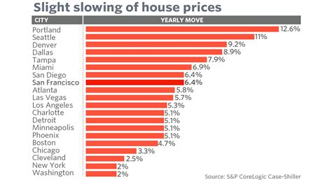 city by city look at house prices in june as san