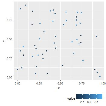 ggplot theme horizontal r ggplot quot size robust quot way to place horizontal legend