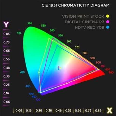 xyz color space efilm inside efilm technical color space matrix