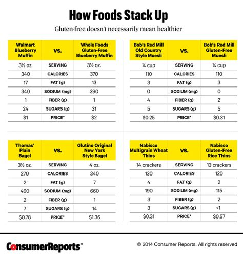 how much is a home warranty plan 6 truths about a gluten free diet consumer reports