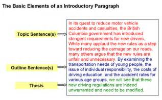 Elements Of Essay Organization by Introductory Paragraphs