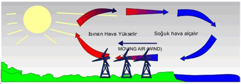 How Is Wind Created Diagram