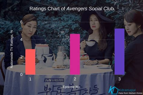 dramanice avengers social club avengers social club sets record surpasses 5 in tv