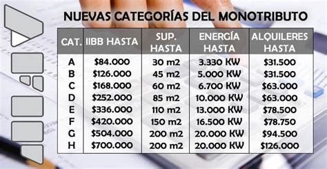 categorias 2016 ingresos brutos simplificado afip tabla con escalas del monotributo 2017 econoblog
